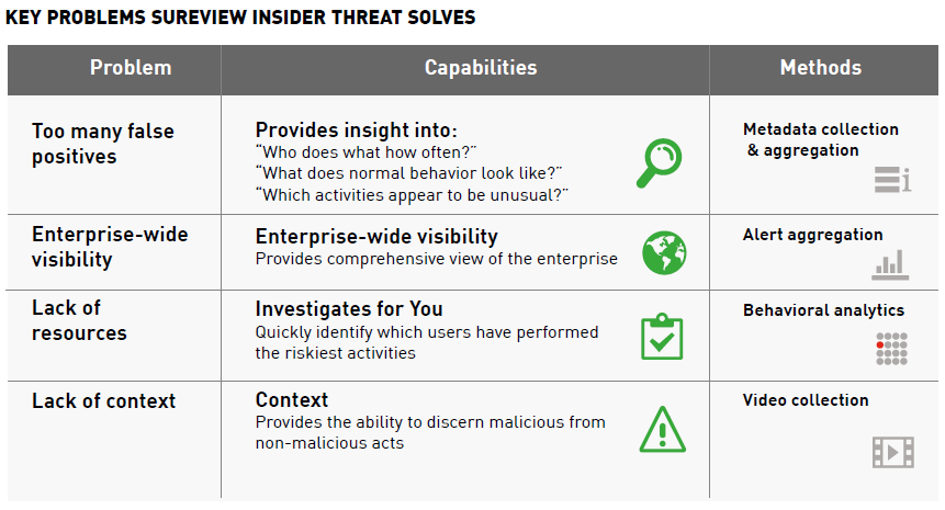 Key Problems SureView Insider Threat Solves