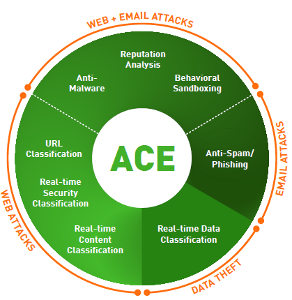 The Forcepoint difference: ACE (Advanced Classification Engine)