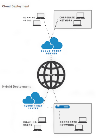 Cloud and Hybrid Deployments