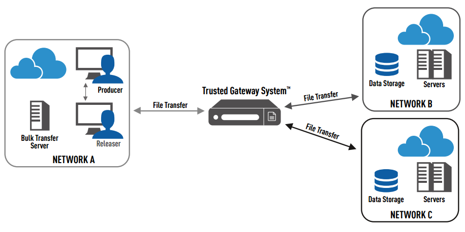 Typical Trusted Gateway System Architecture