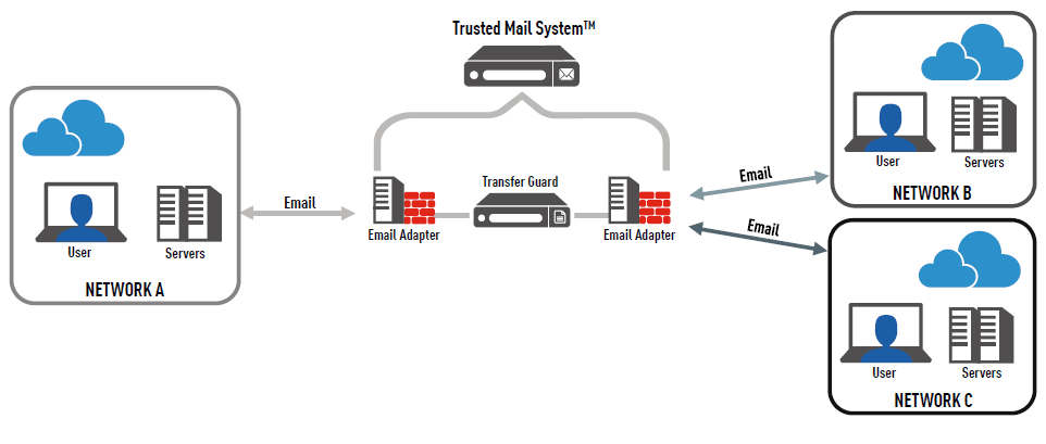Trusted Mail System Architecture