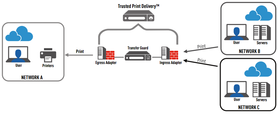 Trusted Print Delivery Architecture