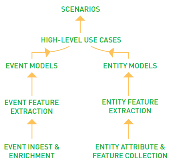 Figure 1. Forcepoint UEBA Analytic Hierarchy