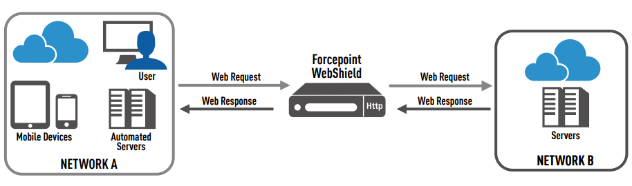 Forcepoint WebShield Architecture